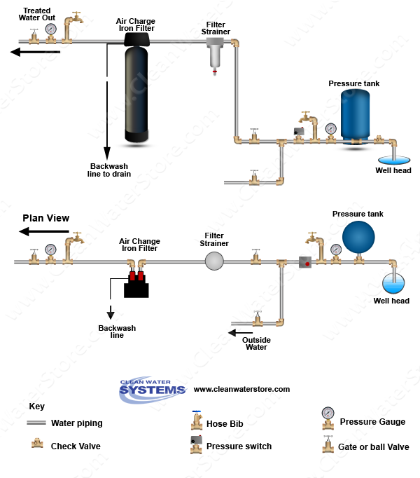 Well Water Diagram Iron Filter Aio