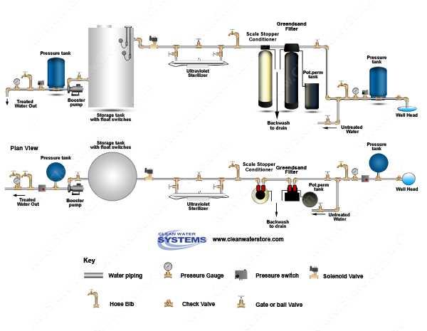 Well Water Diagram Iron Filter Greensand Gt No Salt