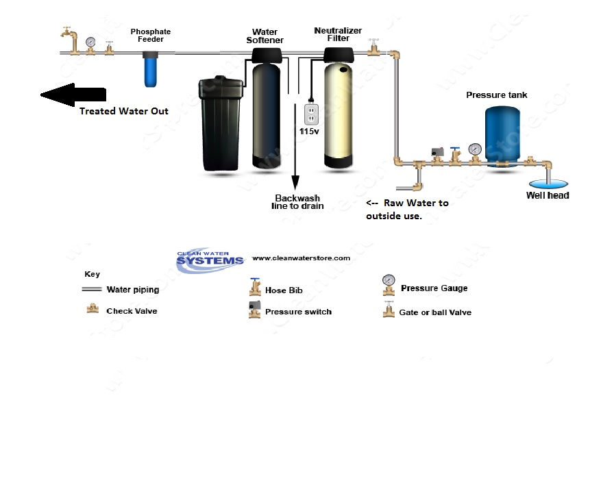 Well Water Diagram Calcite Neutralizer Gt Softener Gt Phosphate