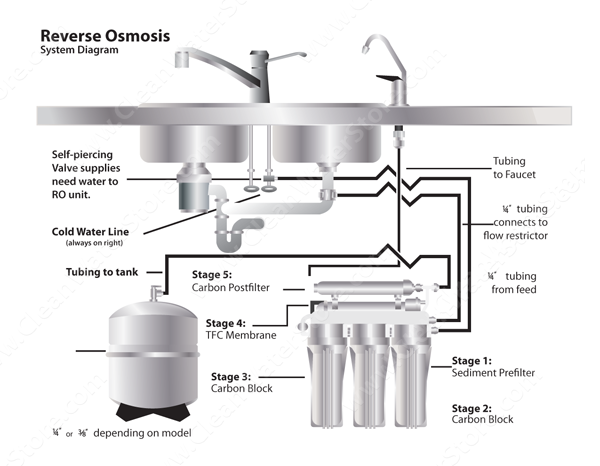 reverse osmosis kitchen sink well water diagram sink ro 5 stage 4839