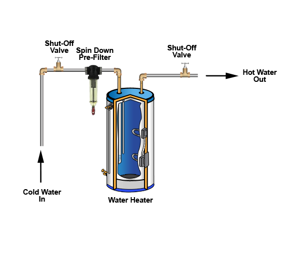 Rusco hot water spin down filterodor water heaterwater heater odor water heater odor killer diagram ccuart Image collections