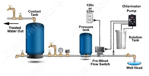 Hydrogen Peroxide Well Water System J-PRO-22 110V - 230V on