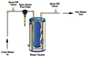 Water heater odor killer eliminate odors hot water rusco 34 60 ht f easy flushing valve to flush out sediment which may build up in water heater ccuart Choice Image