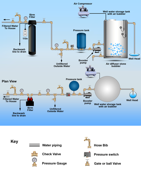 aeration storage tanks well water holding tank wiring hot water heater tank diagram