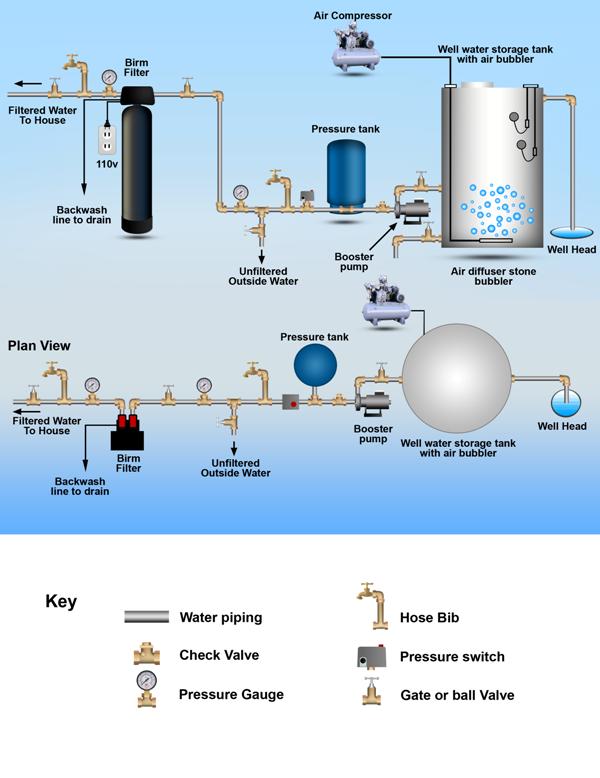 Well Water Storage Tank