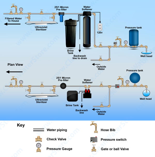 uv sterilizer diagram