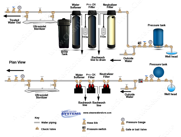 Well Water Diagram Calcite Neutralizer Gt Iron Filter Pro