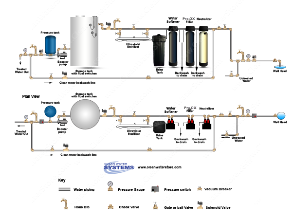 Calcite Neutralizer > Iron Filter Pro