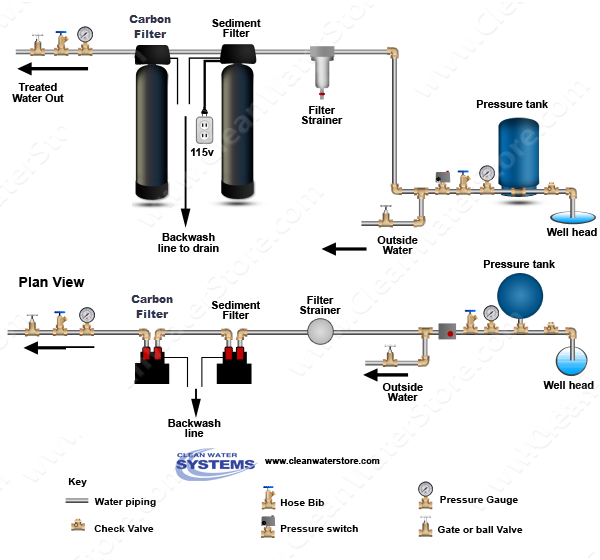 Carbon filter and Water softener shown on a well system with pressure tank.  For city water applications, the...