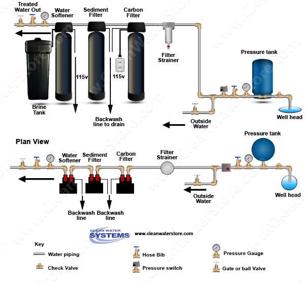 Carbon Backwash Filter Sediment Filter Softener.
