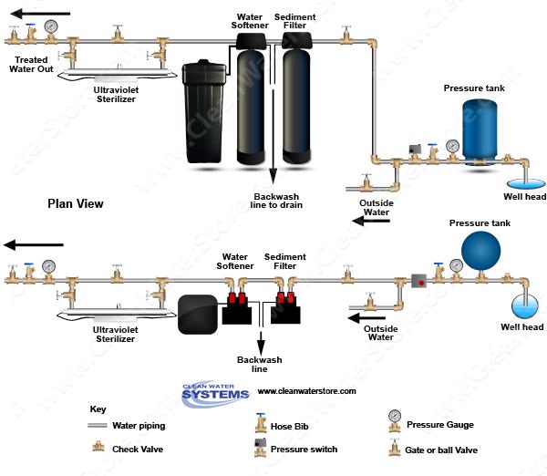 Well Water Diagram |Carbon Backwash Filter > Sediment Filter