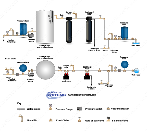Well    Water       Diagram     Carbon Backwash Filter   Sediment
