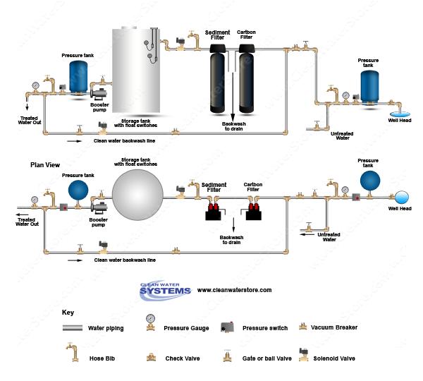 Carbon Backwash Filter Sediment Filter Storage Tank Clean Water Backwash.