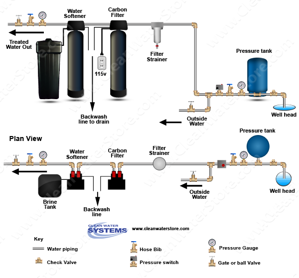 Well Water Diagram Carbon Backwash Filter Gt Softener