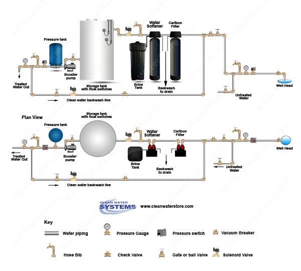 Well Water Diagram |Carbon Backwash Filter > Softener > Storage Tank on