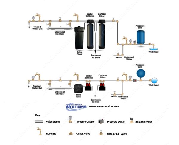 Carbon Backwash Filter Softener UV.