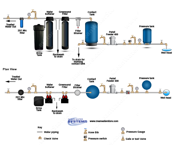 Well Water Diagram Chlorine Pellet Feeders Gt Contact Tank