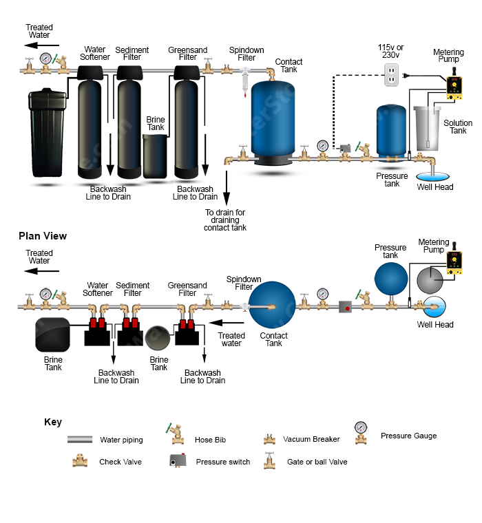 well water diagram chlorinator \u003e contact tank \u003e iron filter  how to use hydrogen peroxide
