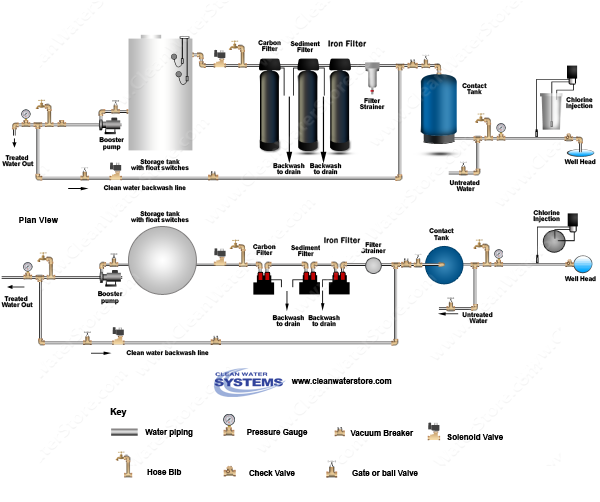 Well Water Diagram Chlorinator Gt Contact Tank Gt Iron
