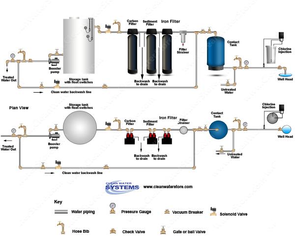 Chlorinator gt Contact Tank Iron Filter Pro OX