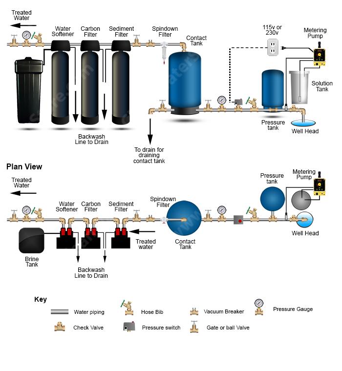 Water Softener Water Softener Chlorine Filter
