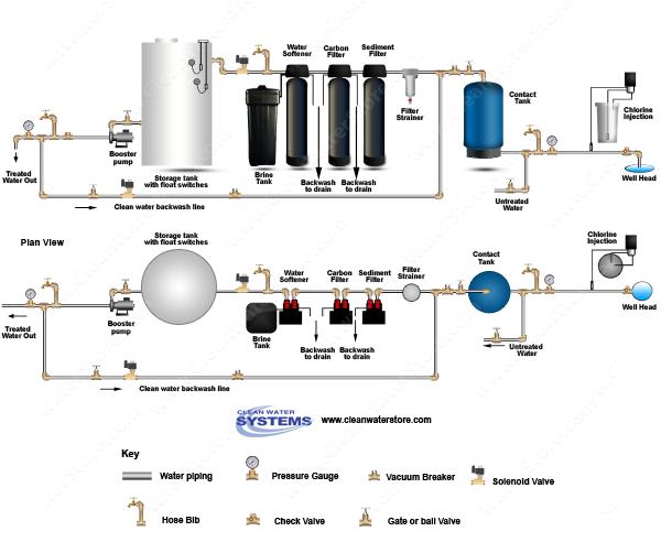 Well Water Diagram Chlorinator Contact Tank Sediment Filter