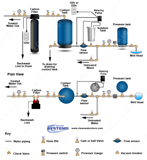 Chlorine PRP >  Contact Tank > Carbon Filter