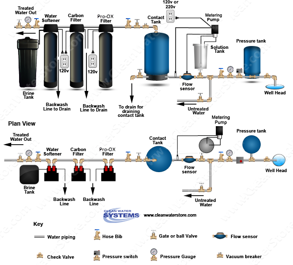 Well Water Diagram Chlorine Prp Gt Contact Tank Gt Iron