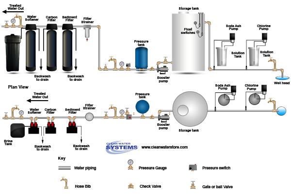 Stenner Pump Diagram Pulsatron Pumps Elsavadorla