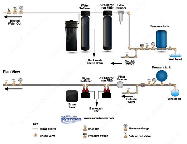 water softener system diagrams block and schematic diagrams u2022 rh artbattlesu com