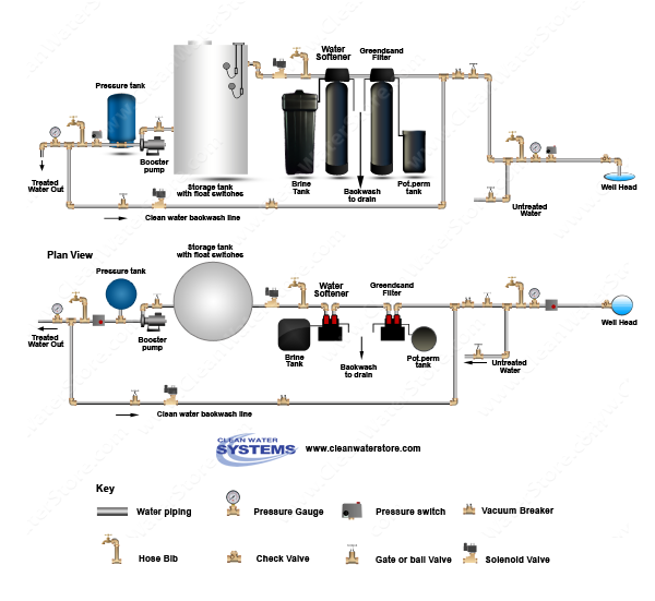 Well Water Diagram Iron Filter Greensand Gt Softener
