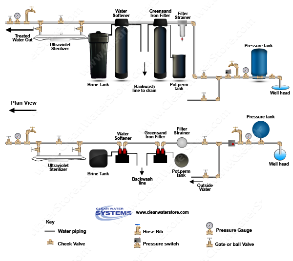 well water diagram iron filter greensand \u003e softener \u003e uv  whole house water filtration