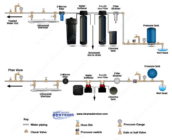 Well Water Diagram Iron Filter Pro Ox With Pot Perm Tank