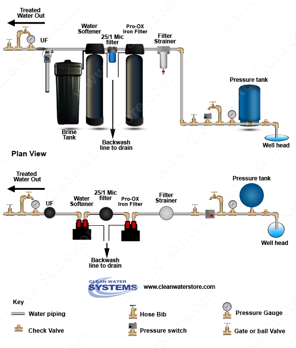 well water diagram filter strainer \u003e pro ox filter \u003e bb10  aio > softener > uv > storage tank