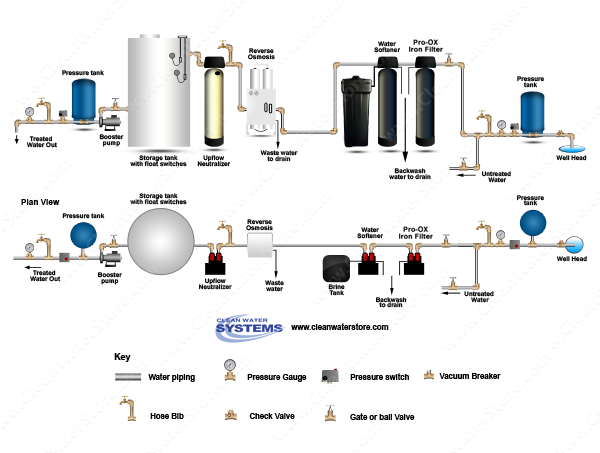 well water diagram iron filter pro ox \u003e softener \u003e epro  clean well water report should i use a
