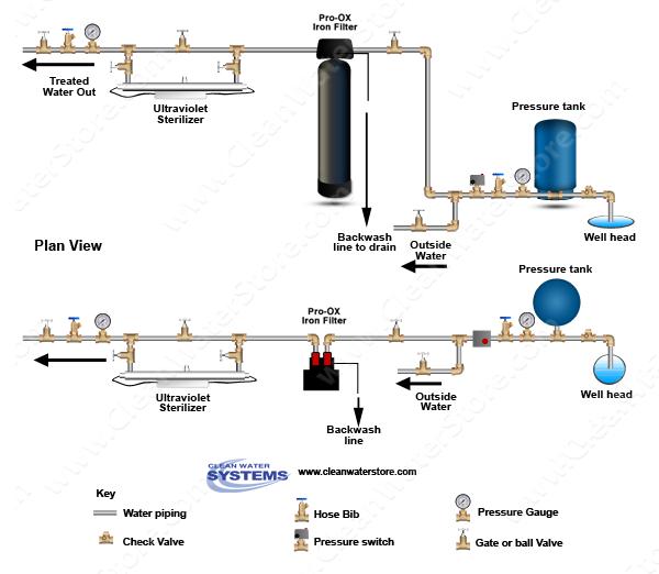 Carbon Filters UV Diagrams.