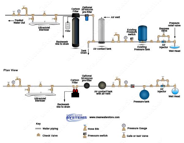Well Water Diagram Air Injector Gt Vent Tank Ut Gt Centaur