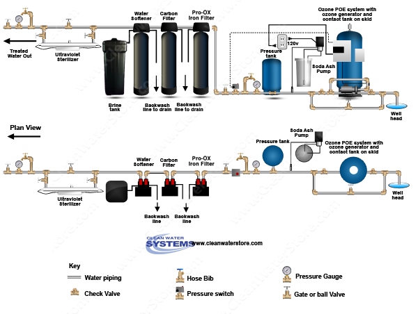 Well Water Diagram Poe15 Soda Ash Feeder Iron Filter Pro Ox
