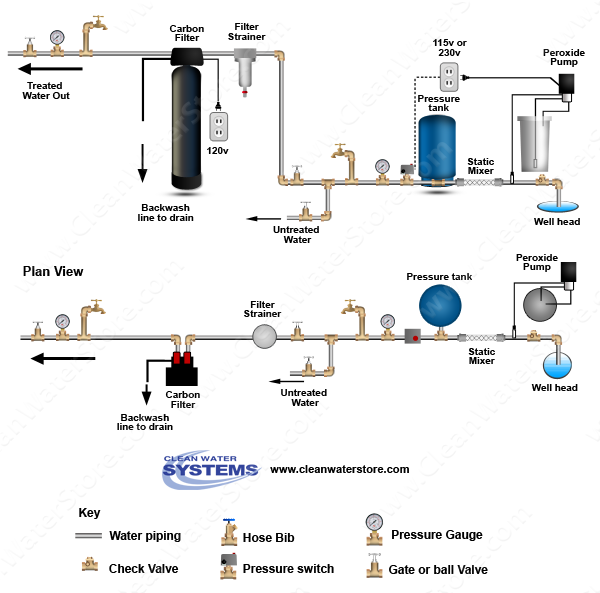Well Water Diagram |Peroxide > Mixer > Carbon