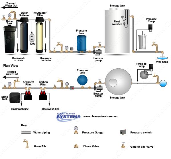 Well Water Diagram Peroxide Gt Storage Tank Gt Neutralizer