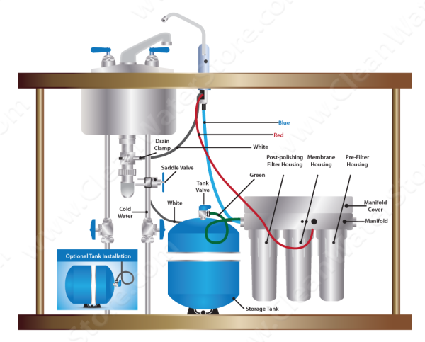 Well Water Diagram Under Sink Pentek 3 Stage Ro