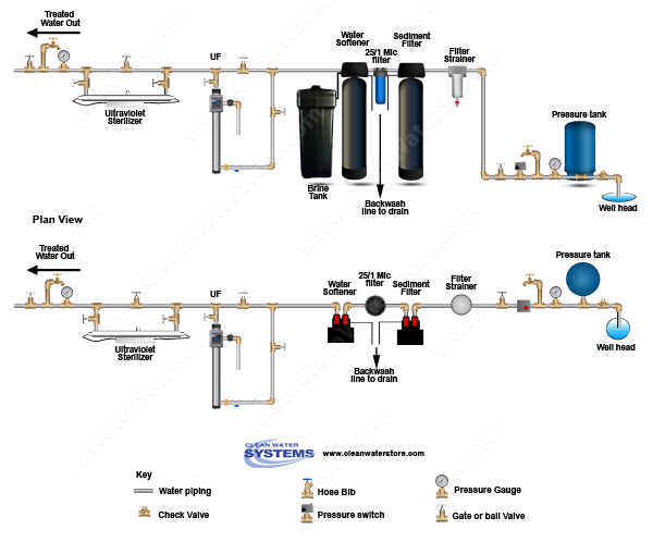 Well Water Diagram Filter Strainer > Sediment Backwash Bb10 251. Filter Strainer > Sediment Backwash Bb10 251 Softener Uf Uv. Wiring. Whole House Filter And Softener Diagram At Scoala.co