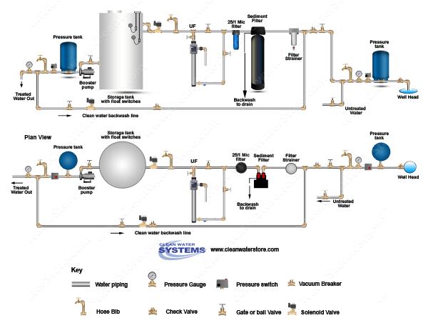 Filter Strainer   Sediment Backwash   BB10 251   UF   UV