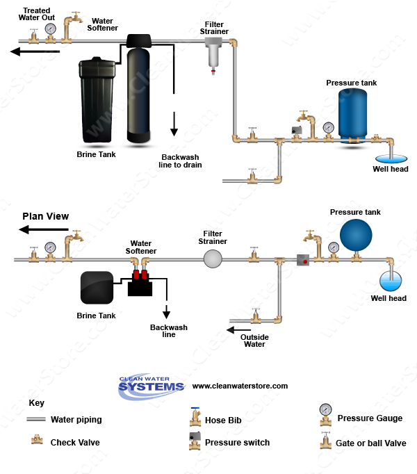 Image Result For How Much Do Water Softeners Cost