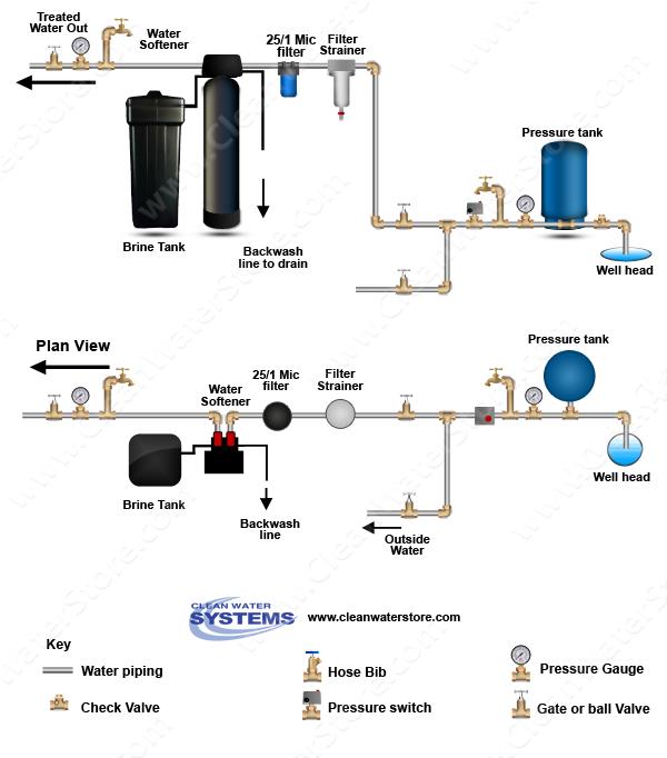 Well Water Diagram Pre Filter Gt Softener Gt Big Blue