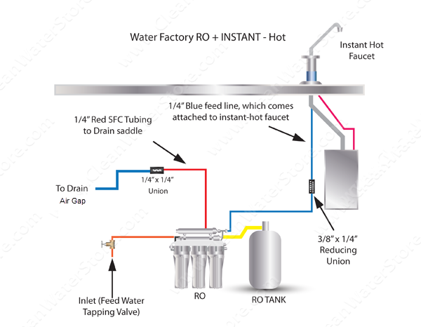Under Sink RO Instant Hot Faucet Air Gap : Clean Water Store