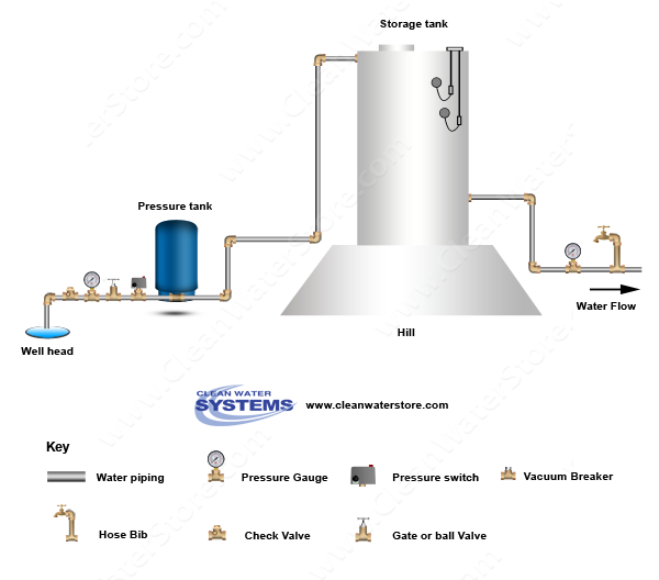 Well Water Diagram Well Pressure Tank Storage Tank Gravity Feed