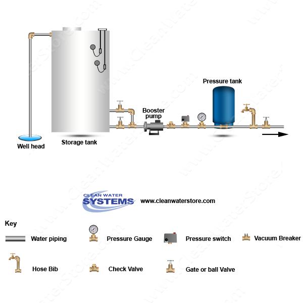 Well Storage Tank Booster Pump Pressure Tank well water tank diagram trusted wiring diagram \u2022