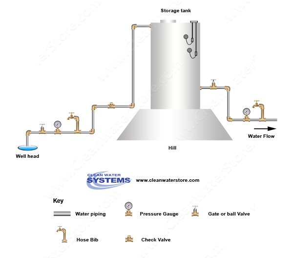 Gravitational Force Fluid Flow: Well > Storage Tank > Gravity Feed