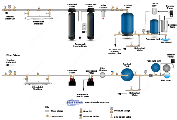 Chlorinator > Contact Tank > Iron Filter - Greensand > Sediment > Ultraviolet Sterilizer